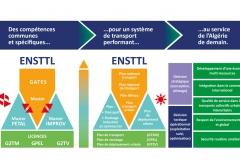 schema-objectifs-finaux-des-programmes-de-formation-de-lÔÇÖENSTTL