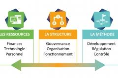 schema-système-de-management
